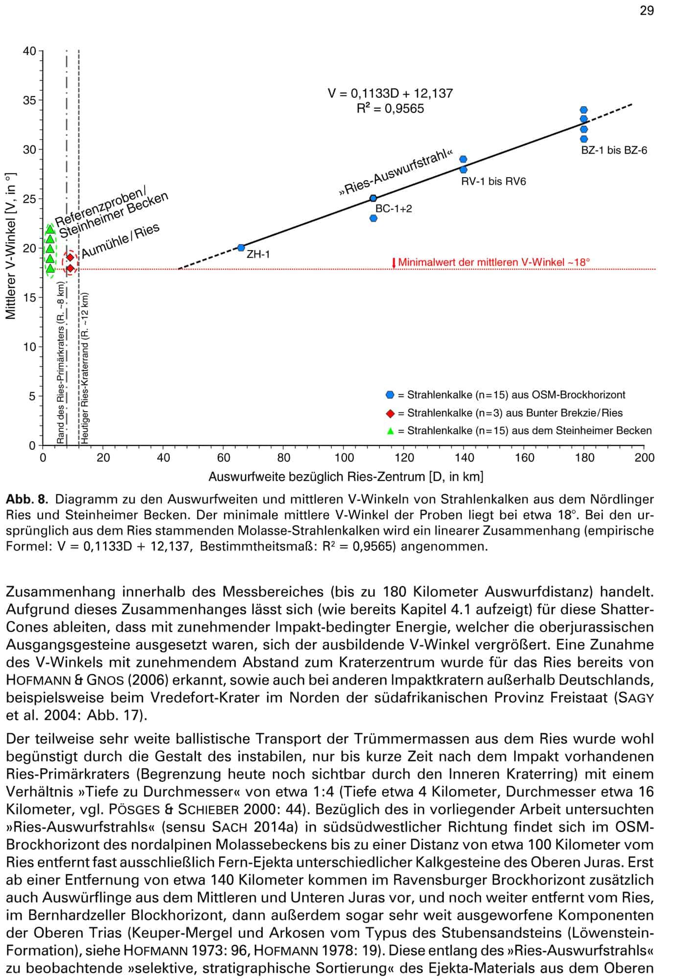 Neue Untersuchungen an Strahlenkalken und Shatter-Cones – Pfeil Verlag